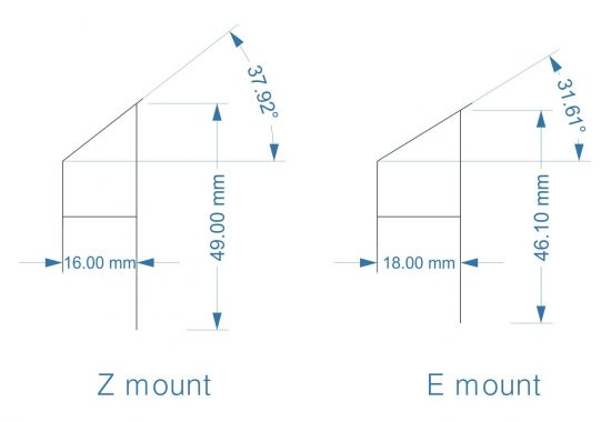 仕様比較:Nikon Z マウント・SONY E マウント