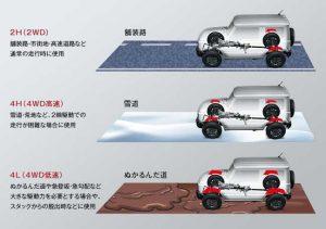エンジン・駆動系(4WD)[新型ジムニー 特徴とスペック]