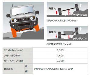 3リンクリジッドアクスル式サスペンション[新型ジムニーシエラ JB74型]