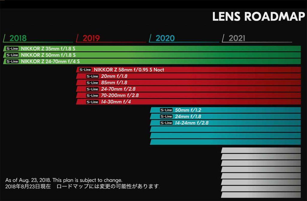 Z-Nikkor レンズロードマップ[新型Nikon Z6/Z7 フルサイズミラーレス]