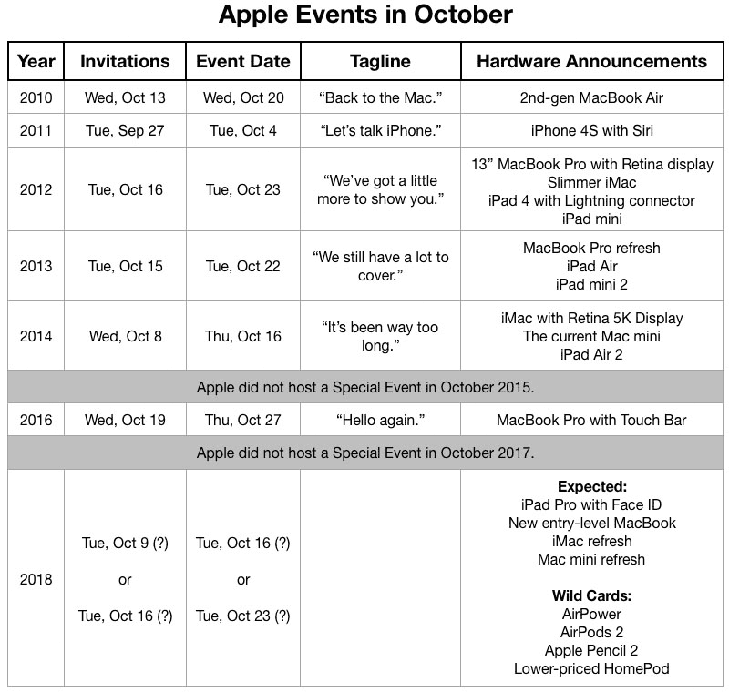 発表イベント開催日[2018 Apple Special Event]