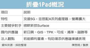 サプライヤー企業[2021 新作 折りたたみ iPad]