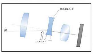 光学式レンズシフト[iPhone / iPad 手ぶれ補正機能]